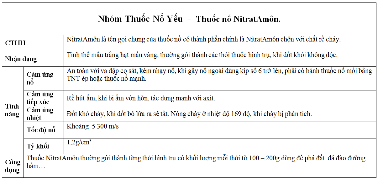 thuoc-no-nitrat